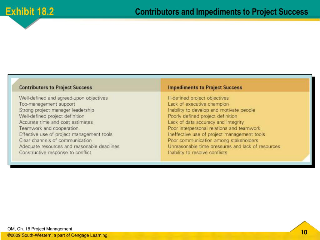Contributors and Impediments to Project Success