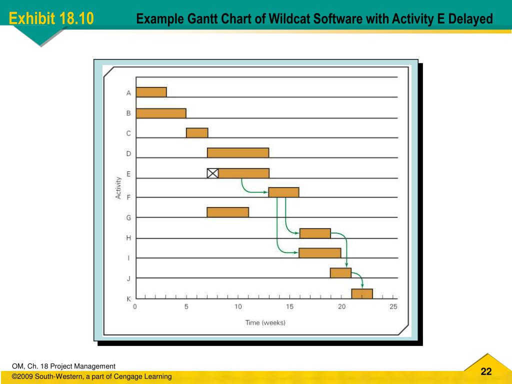 Example Gantt Chart of Wildcat Software with Activity E Delayed