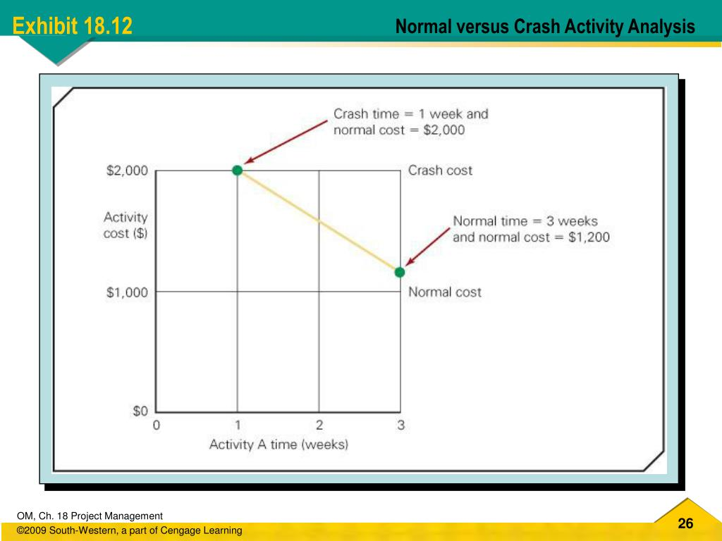 Normal versus Crash Activity Analysis