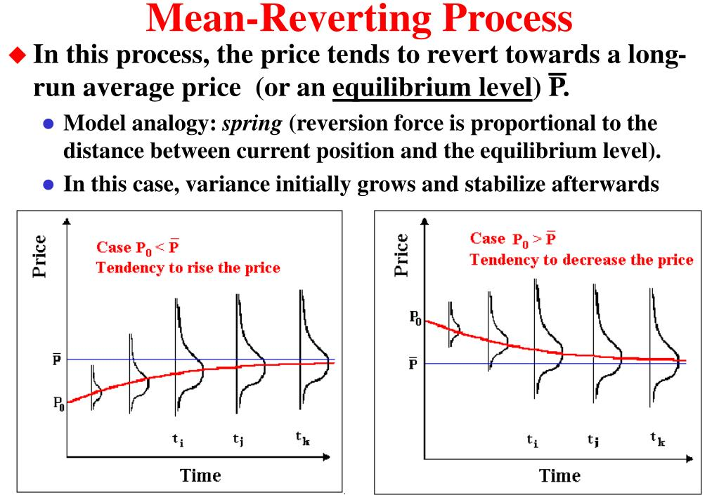 Mean-Reverting Process