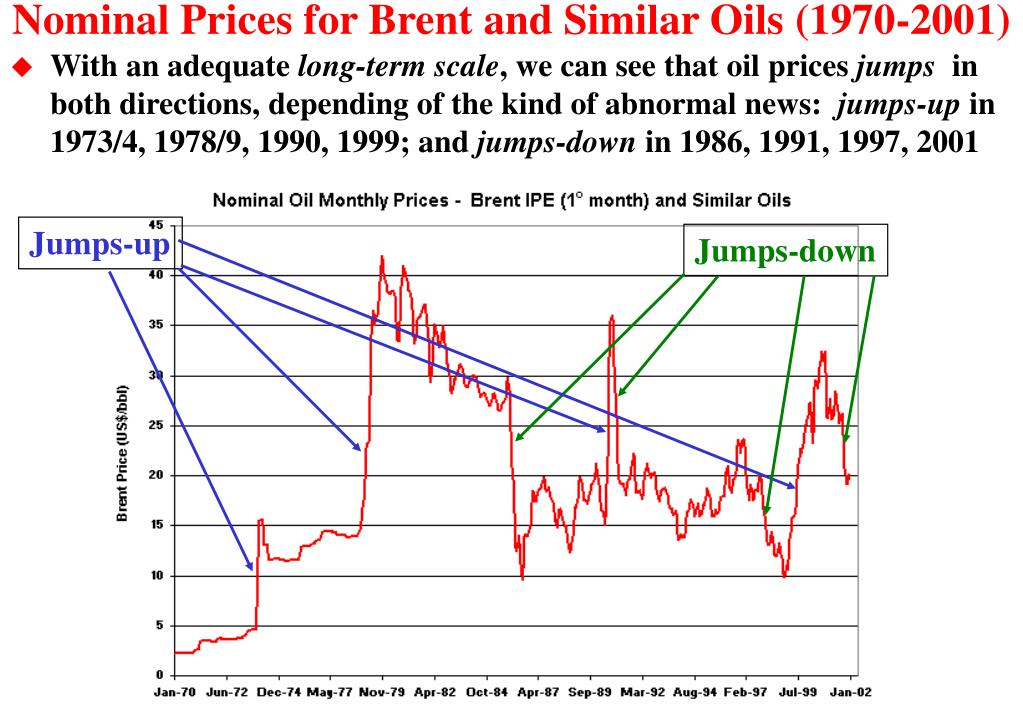 Nominal Prices for Brent and Similar Oils (1970-2001)