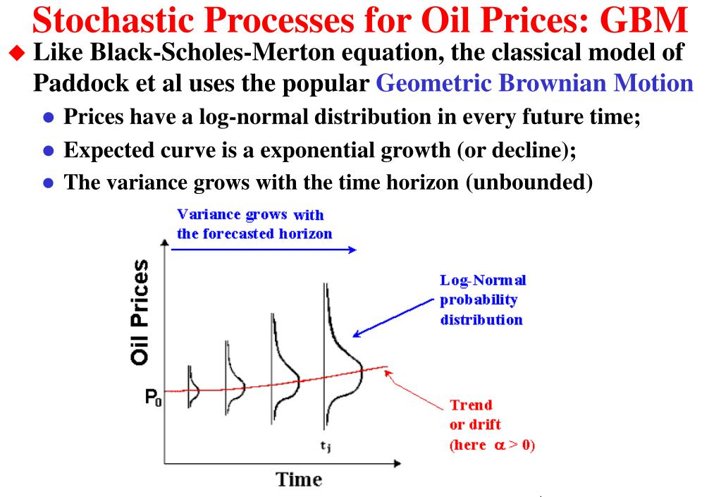 Stochastic Processes for Oil Prices: GBM