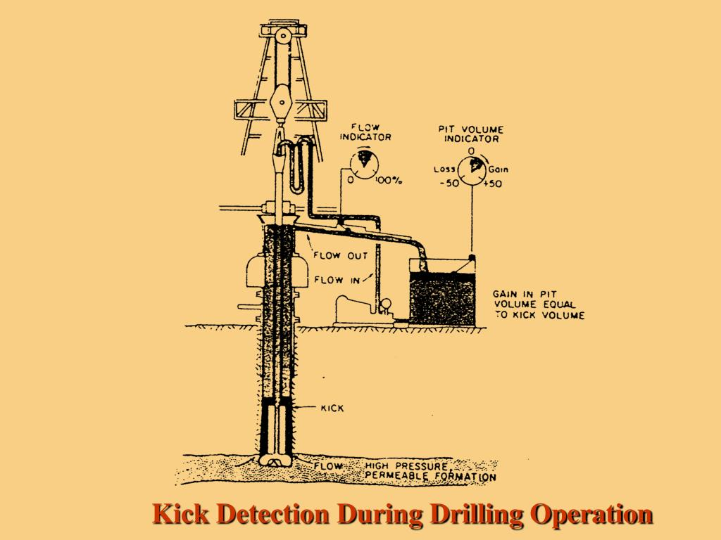 Kick Detection During Drilling Operation