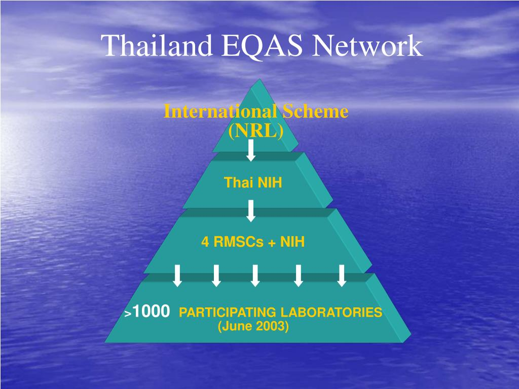 Thailand EQAS Network