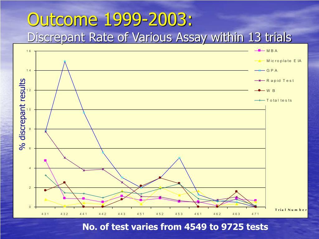 Outcome 1999-2003: