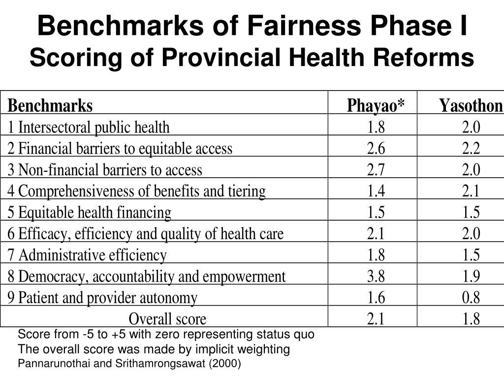 Benchmarks of Fairness Phase I
