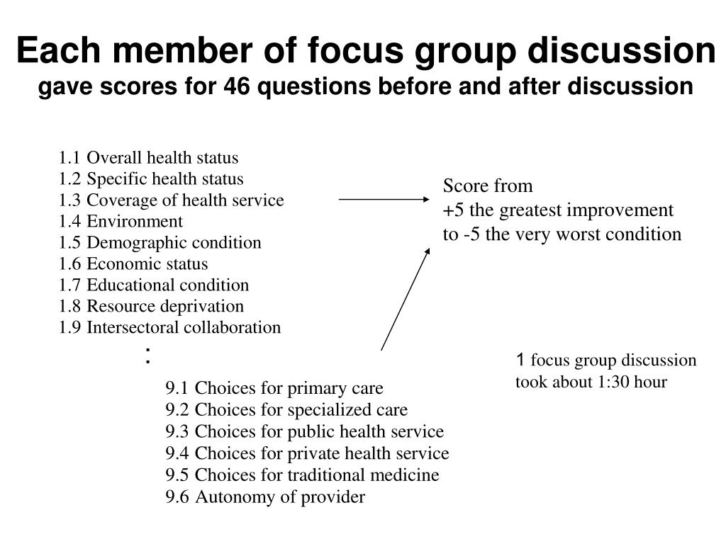 Each member of focus group discussion
