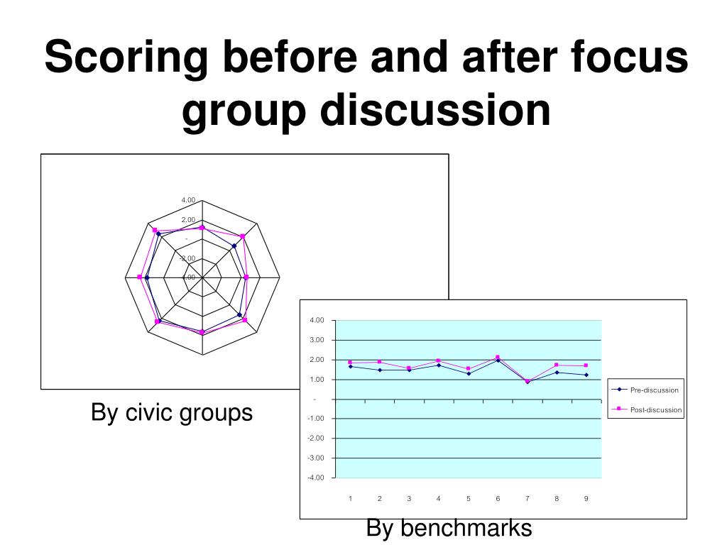 Scoring before and after focus group discussion
