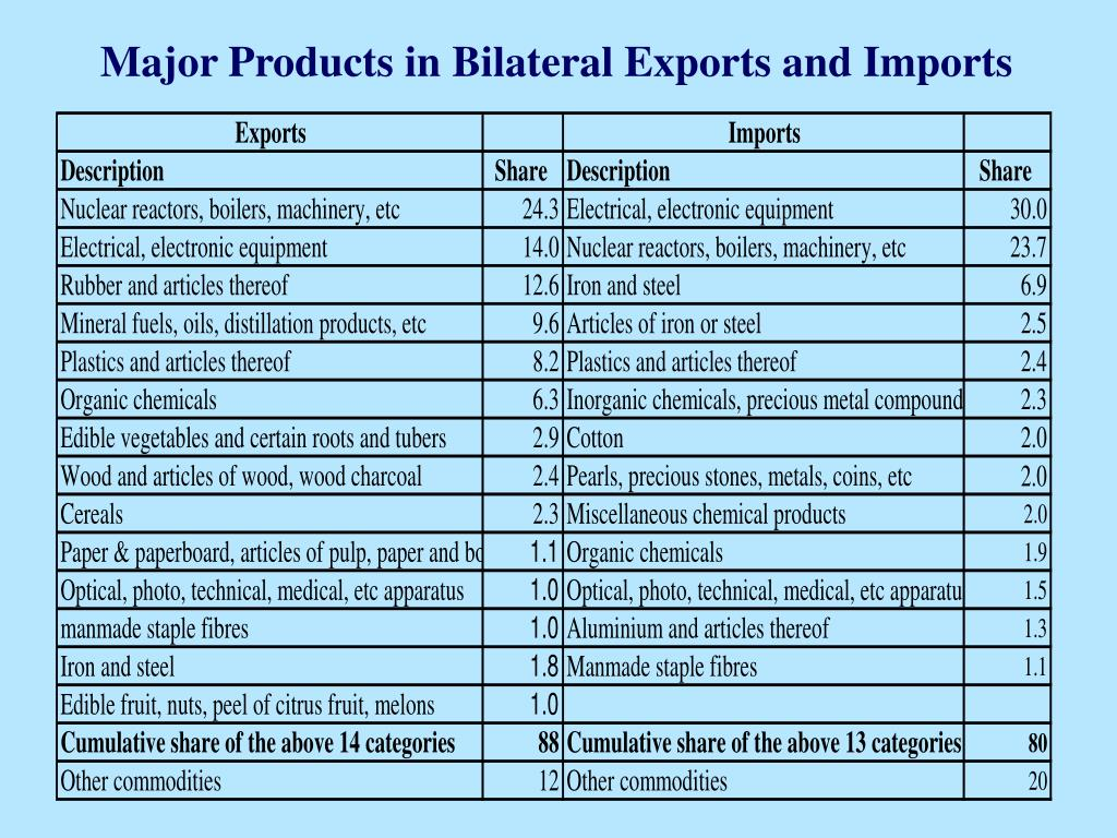 Major Products in Bilateral Exports and Imports