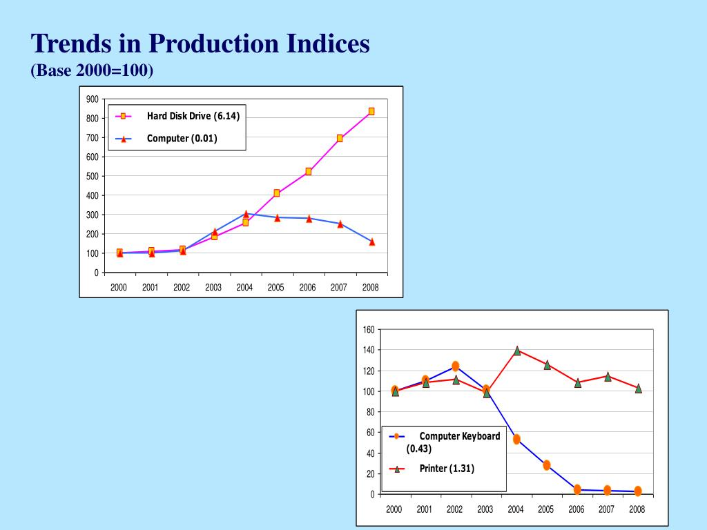 Trends in Production Indices