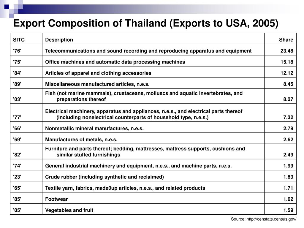 Export Composition of Thailand (Exports to USA, 2005)