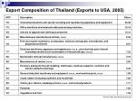 export composition of thailand exports to usa 2005