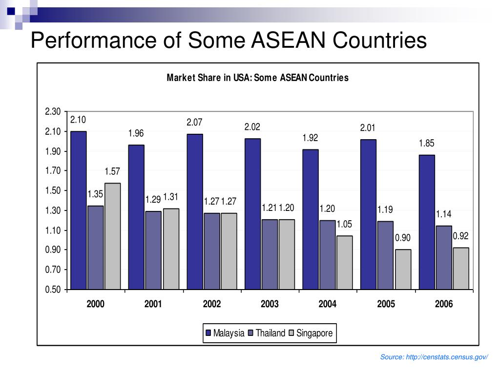 Performance of Some ASEAN Countries