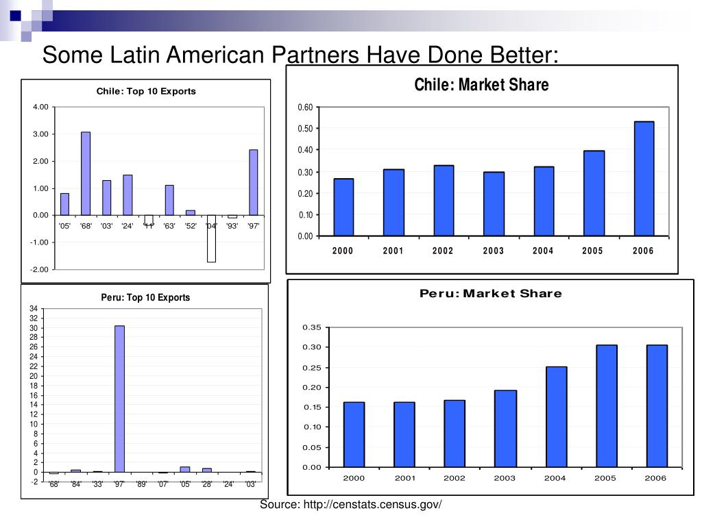 Some Latin American Partners Have Done Better: