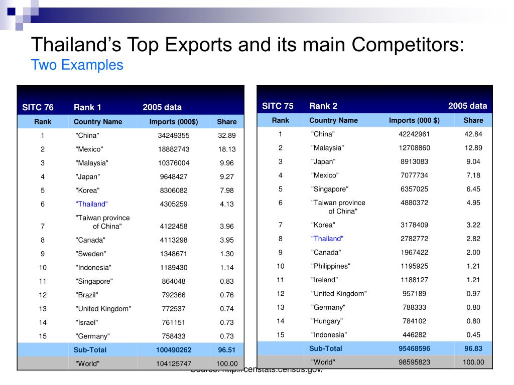 Thailand's Top Exports and its main Competitors: