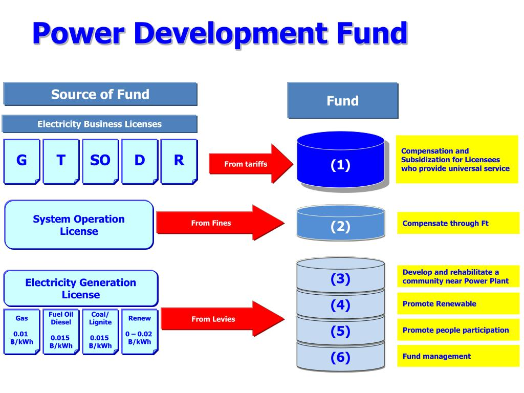 Power Development Fund