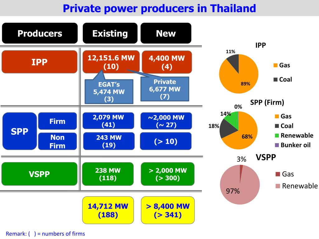 Private power producers in Thailand