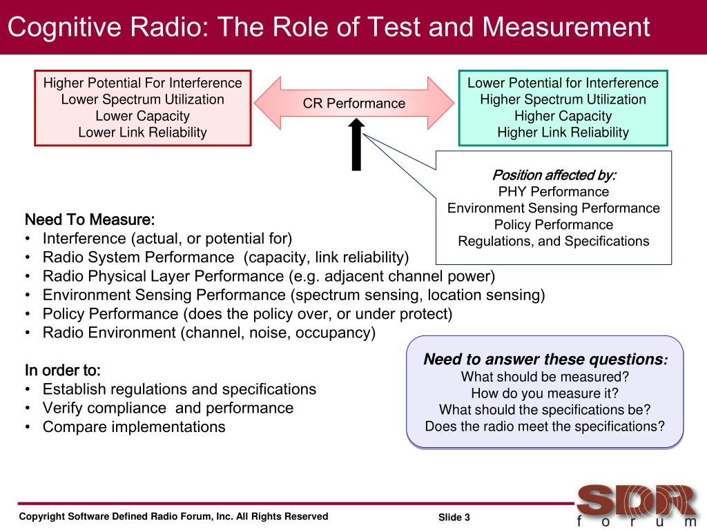 Cognitive Radio: The Role of Test and Measurement