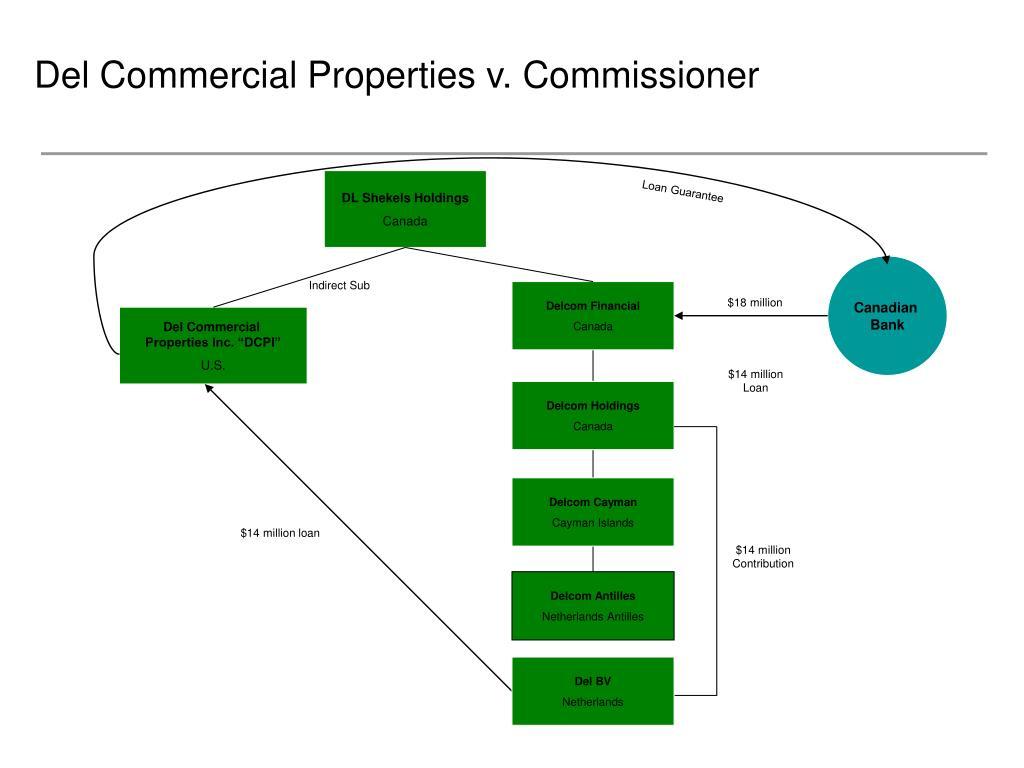 Del Commercial Properties v. Commissioner