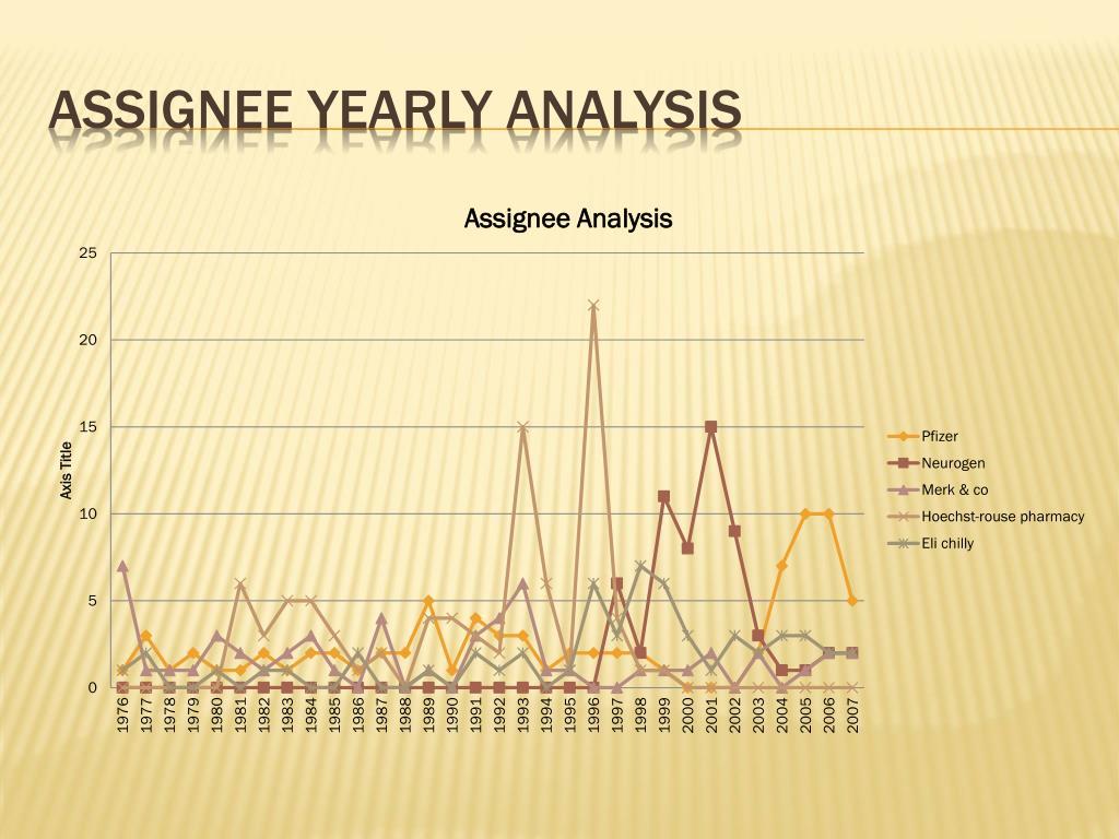 Assignee Yearly Analysis
