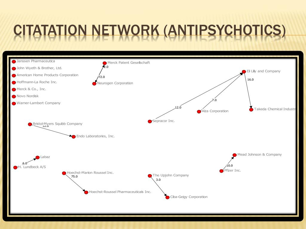 Citatation Network (Antipsychotics)