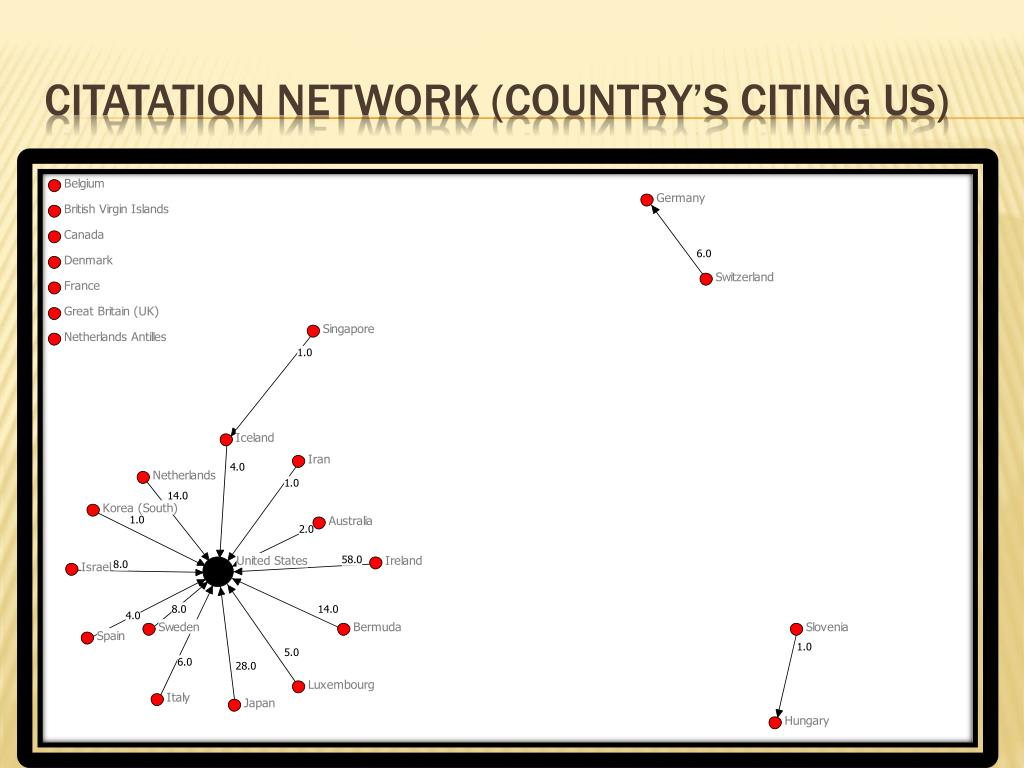 Citatation Network (country's citing us)
