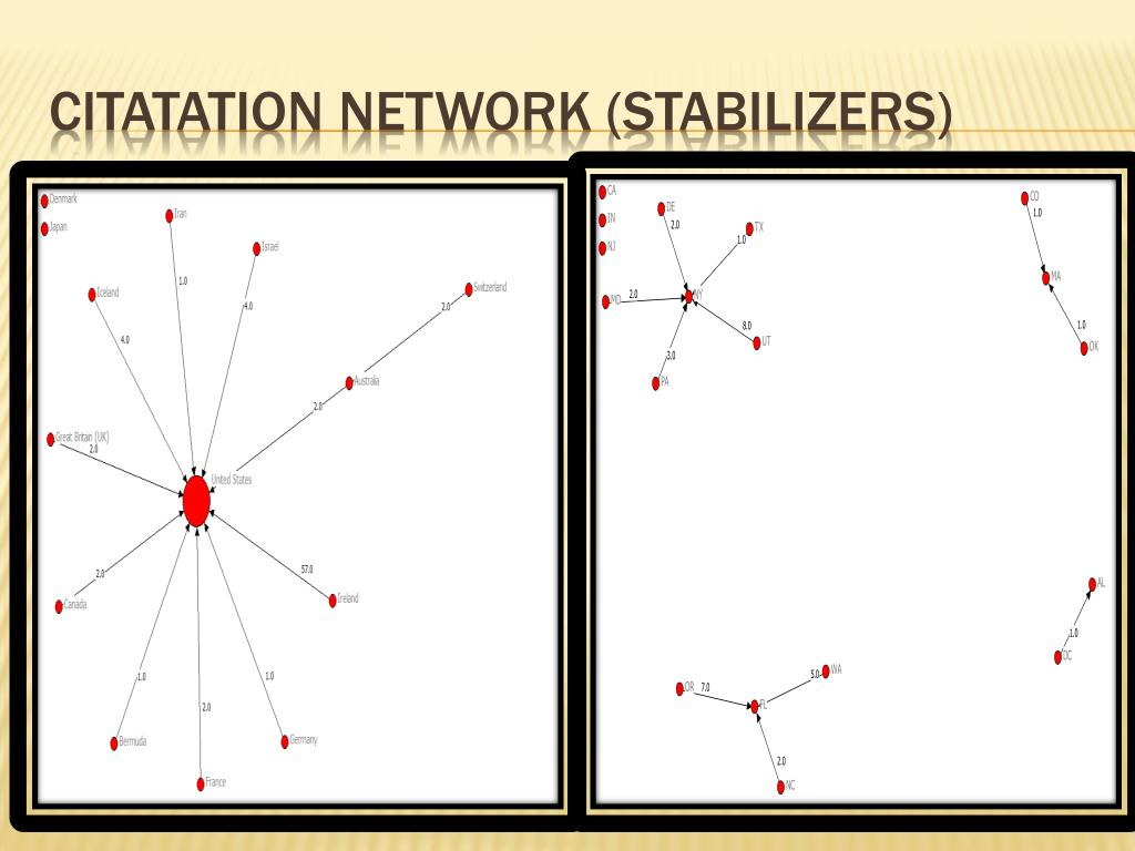 Citatation Network (stabilizers)