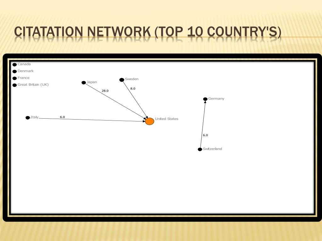 Citatation Network (Top 10 country's)