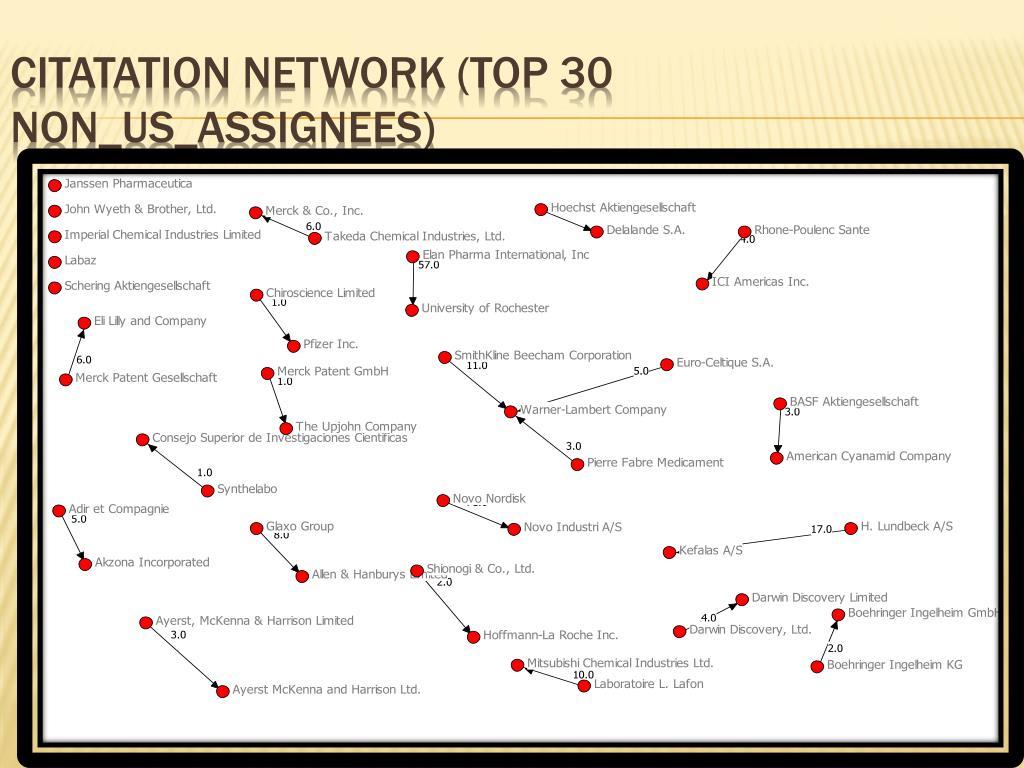 Citatation Network (Top 30