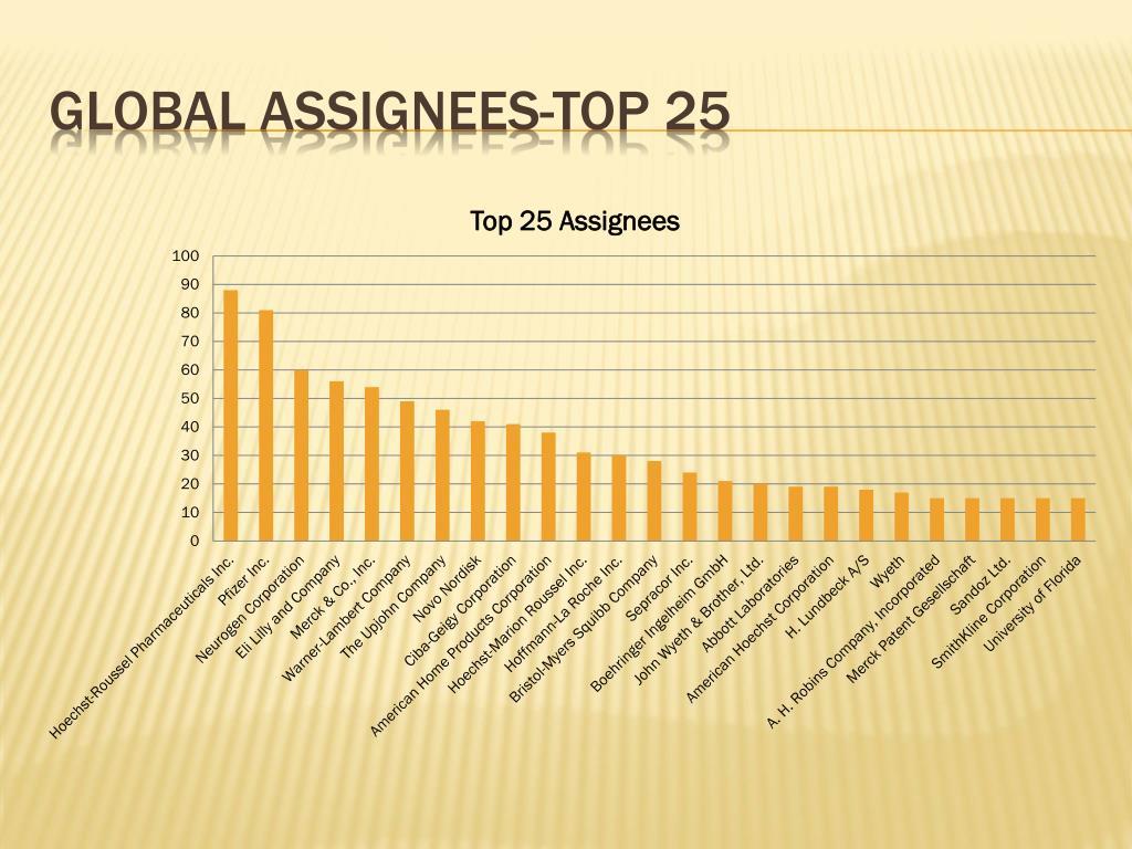 Global assignees-top 25