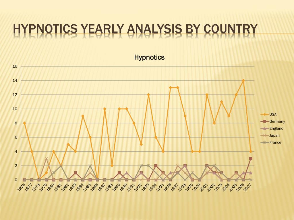 Hypnotics yearly analysis by country