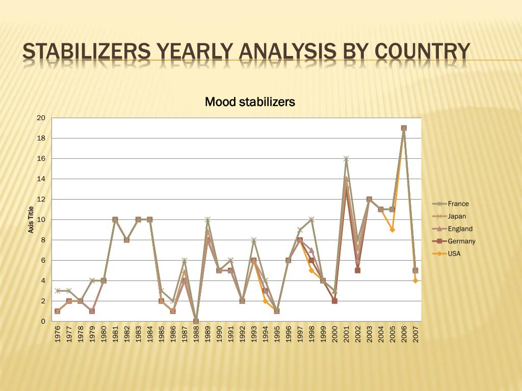 Stabilizers yearly analysis by country