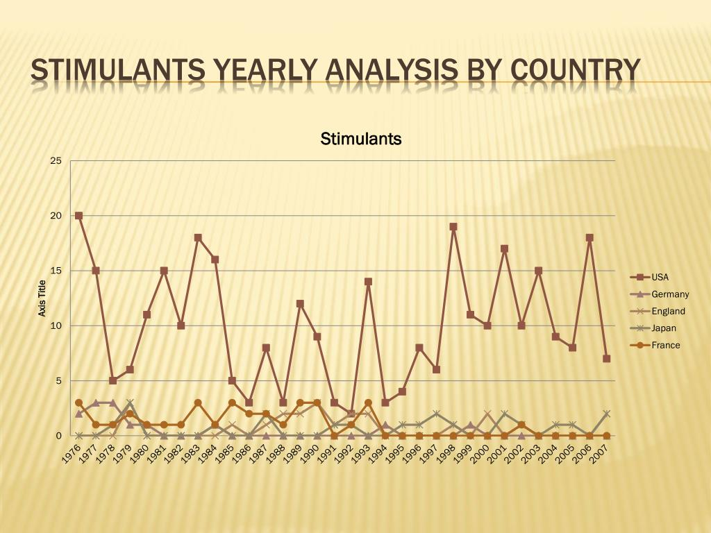 Stimulants yearly analysis by country