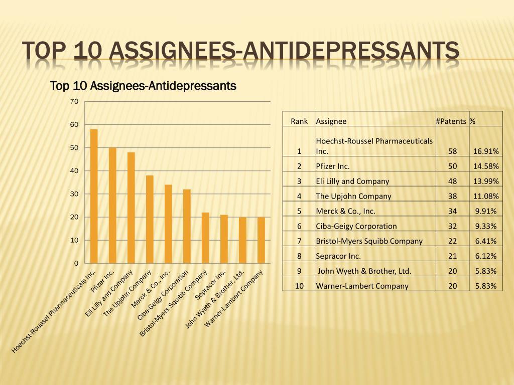 Top 10 assignees-antidepressants