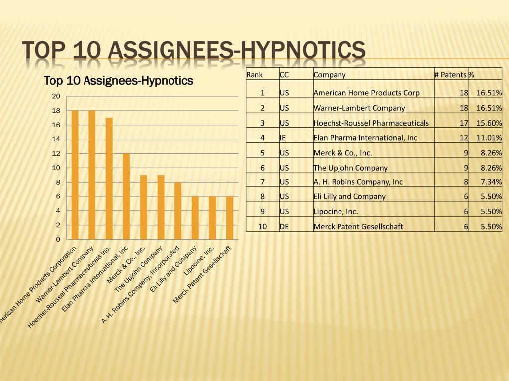 Top 10 assignees-hypnotics