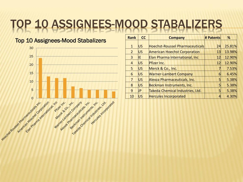 Top 10 assignees-mood