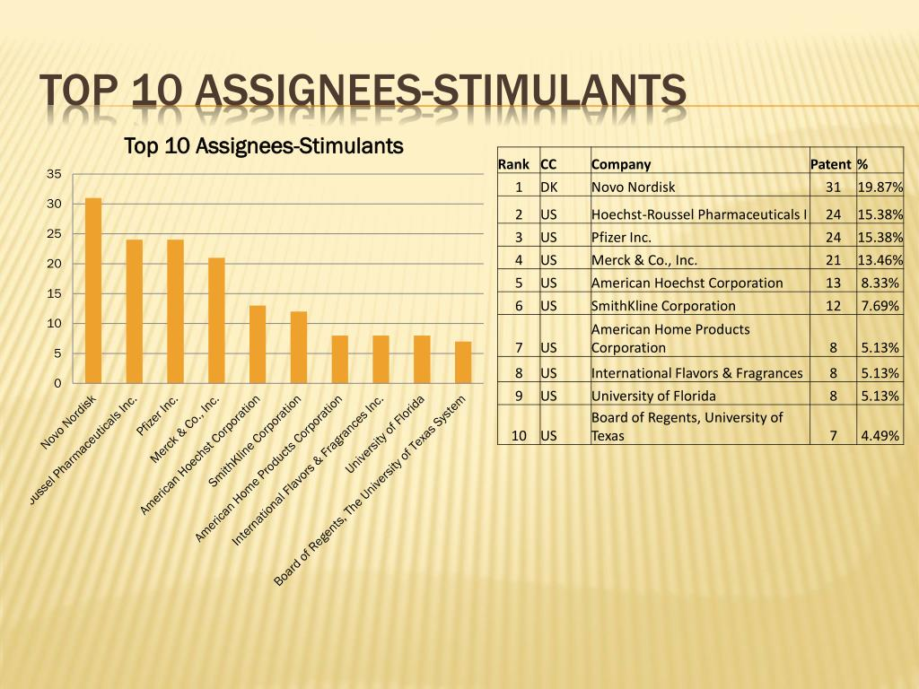 Top 10 assignees-stimulants