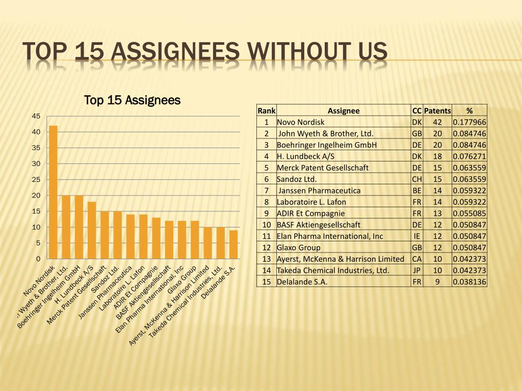 Top 15 assignees without us