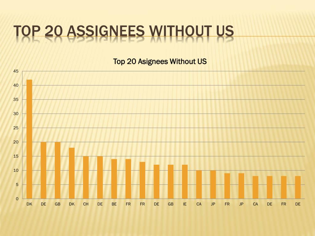 Top 20 assignees without us