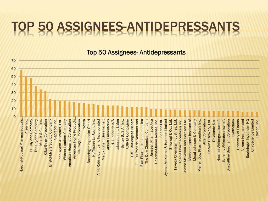 Top 50 assignees-antidepressants