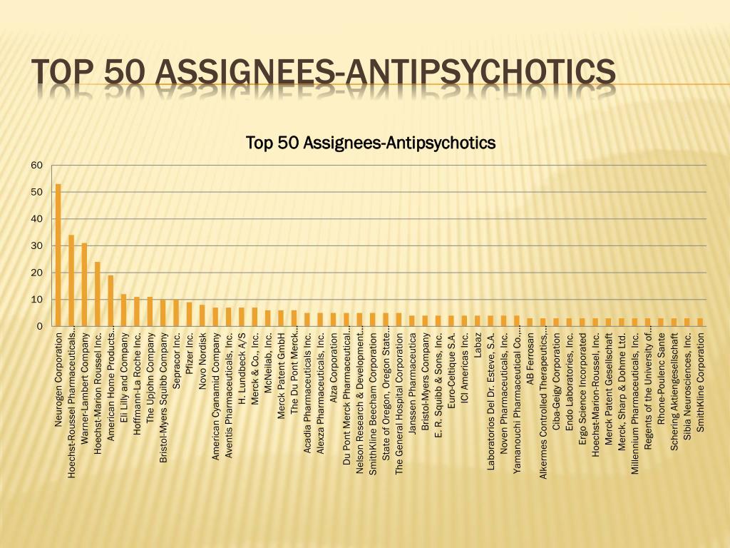 Top 50 assignees-antipsychotics