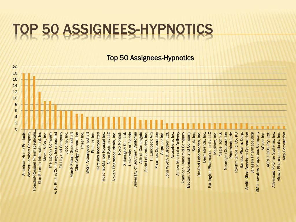 Top 50 assignees-hypnotics