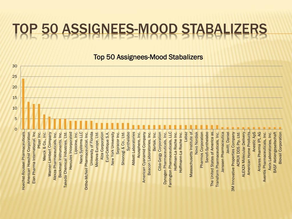 Top 50 assignees-mood