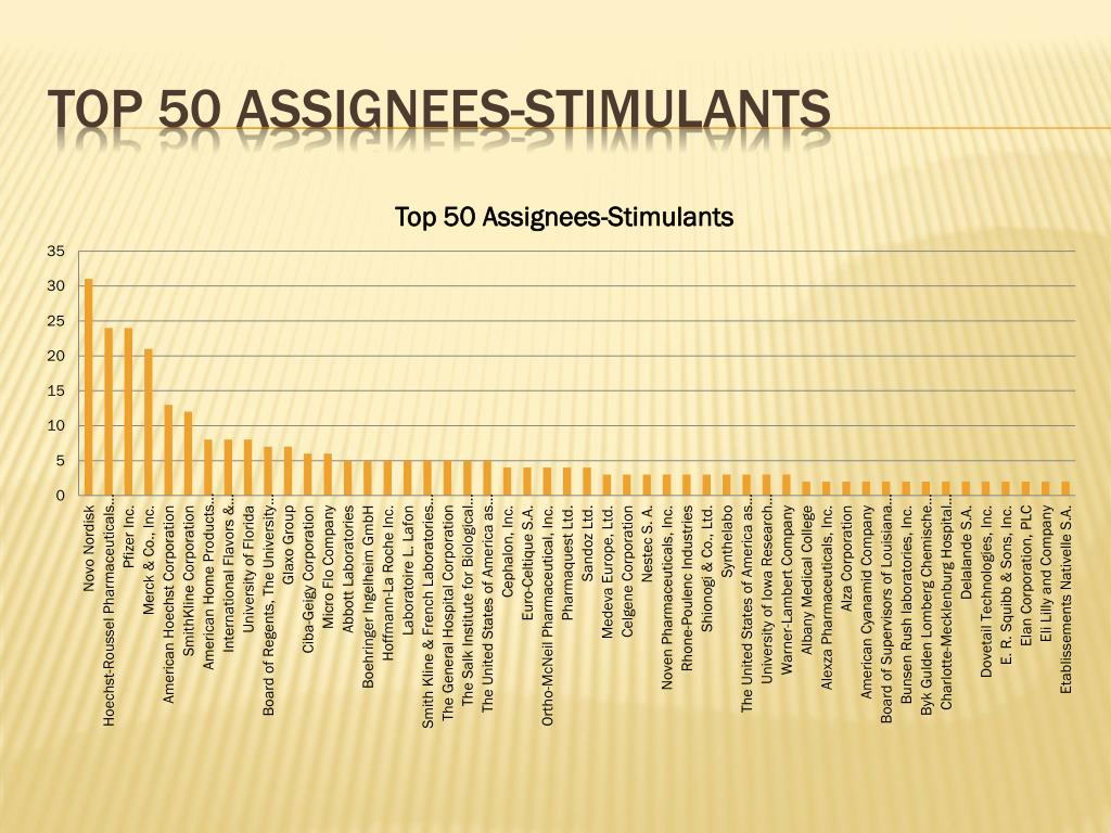 Top 50 assignees-stimulants