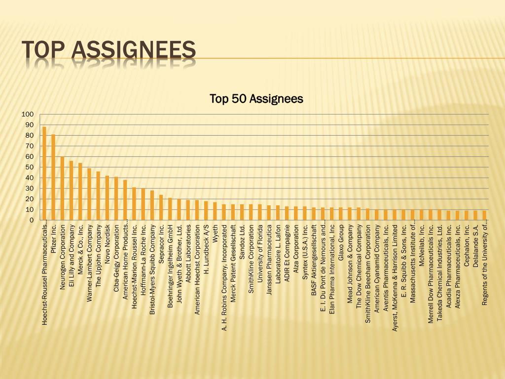 top assignees