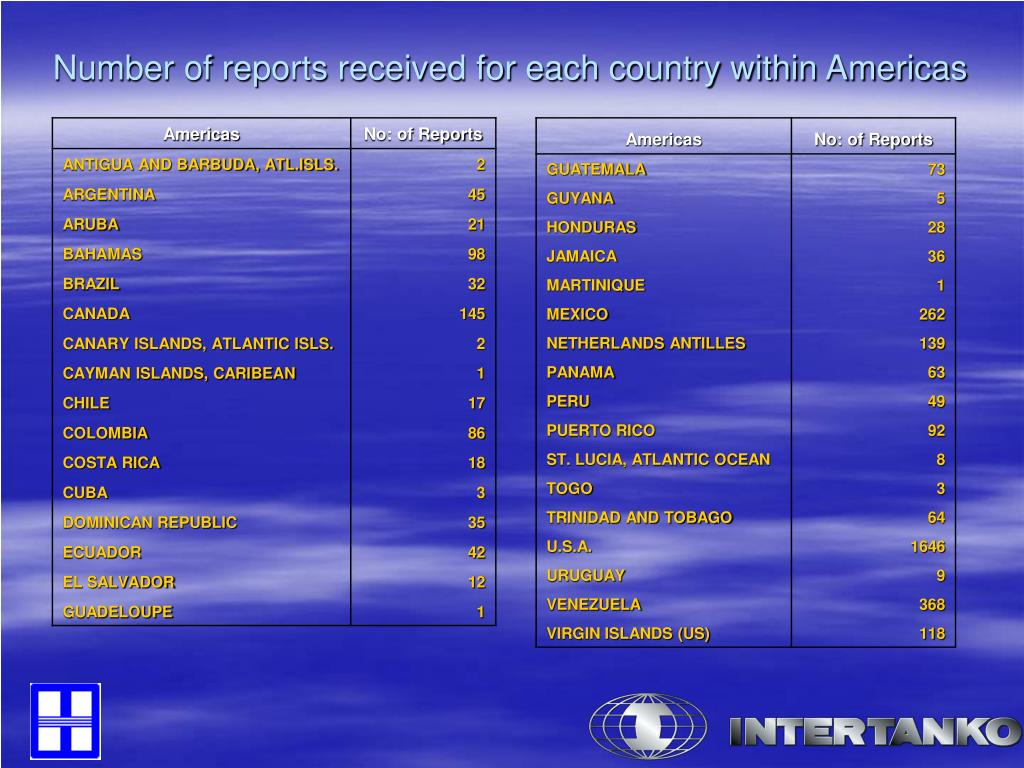 Number of reports received for each country within Americas