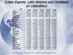 cuban exports latin america and caribbean in us million