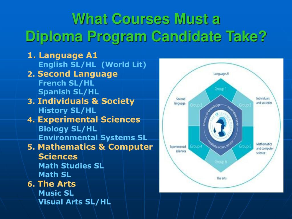 What Courses Must a