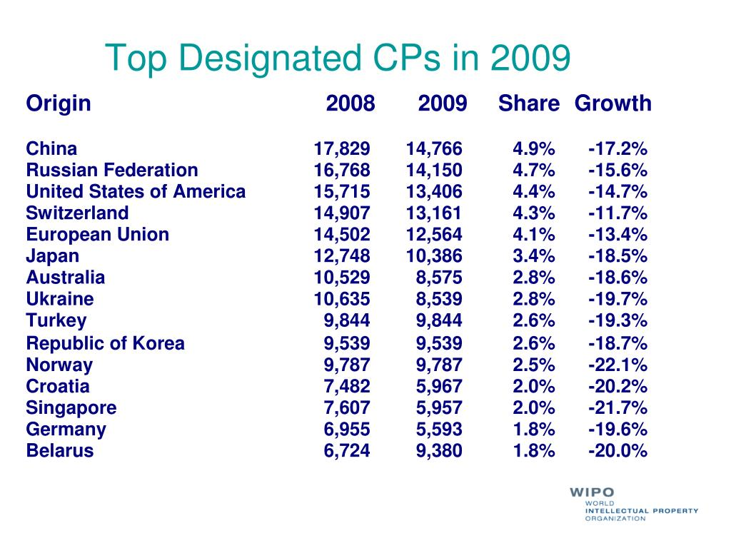 Top Designated CPs in 2009