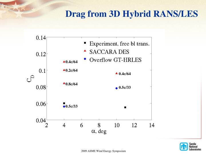 Drag from 3D Hybrid RANS/LES